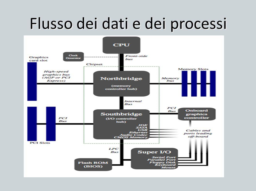 Visualizzare il file system utilizzato dal computer corrente Dx del mouse sullunità 28