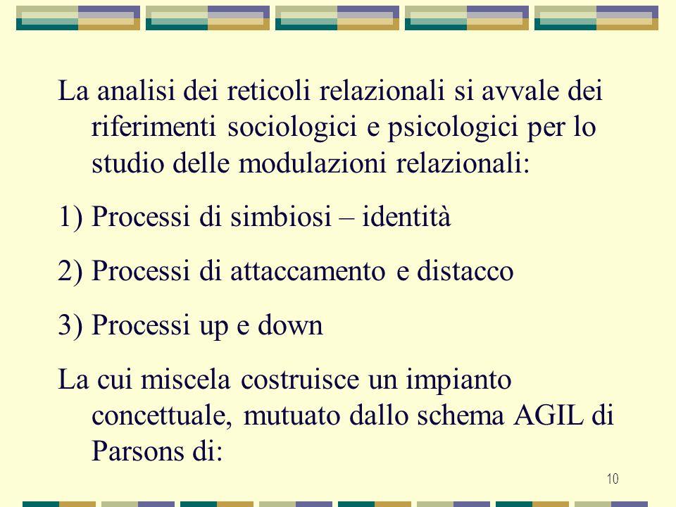 10 La analisi dei reticoli relazionali si avvale dei riferimenti sociologici e psicologici per lo studio delle modulazioni relazionali: 1)Processi di