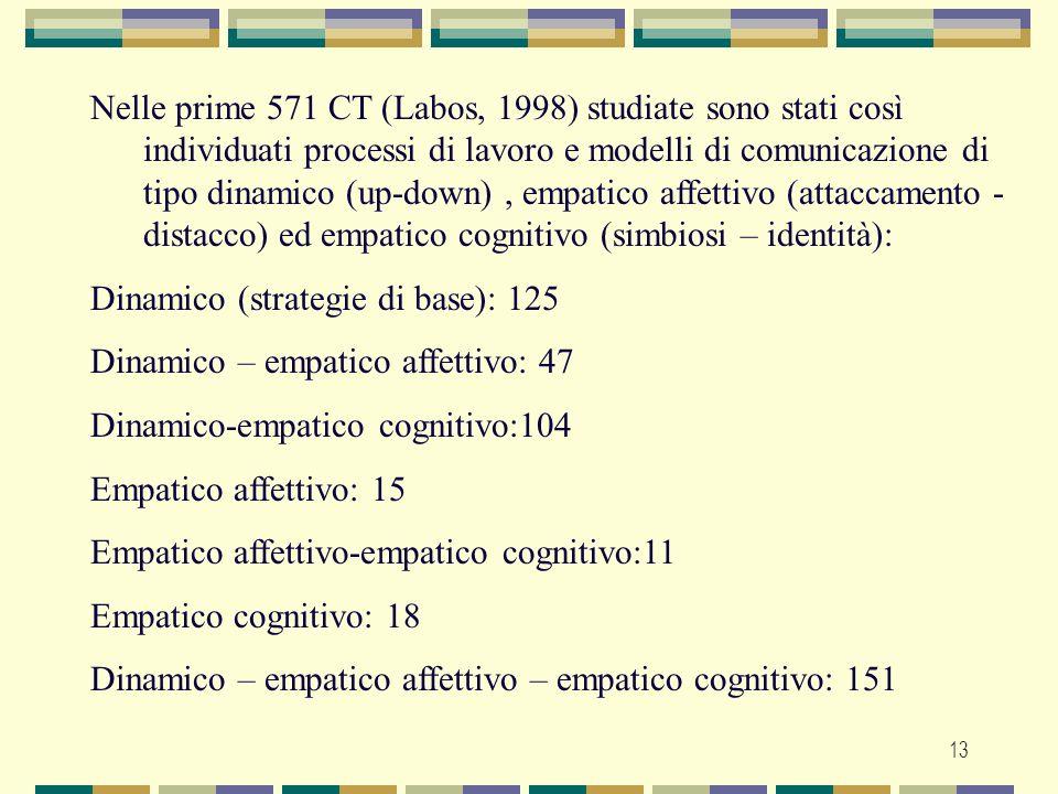 13 Nelle prime 571 CT (Labos, 1998) studiate sono stati così individuati processi di lavoro e modelli di comunicazione di tipo dinamico (up-down), emp