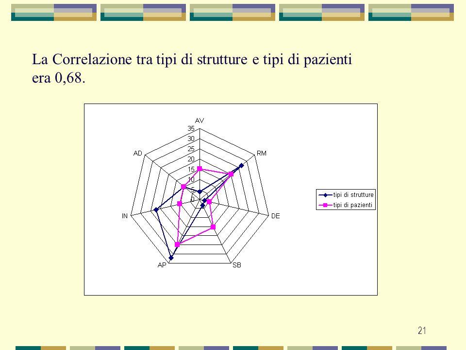 21 La Correlazione tra tipi di strutture e tipi di pazienti era 0,68.