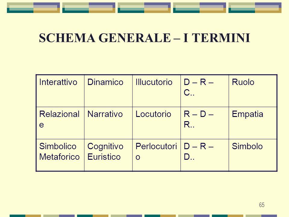 65 SCHEMA GENERALE – I TERMINI InterattivoDinamicoIllucutorioD – R – C.. Ruolo Relazional e NarrativoLocutorioR – D – R.. Empatia Simbolico Metaforico