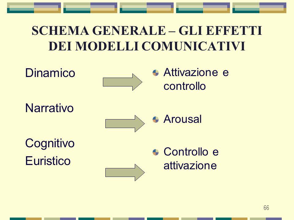66 SCHEMA GENERALE – GLI EFFETTI DEI MODELLI COMUNICATIVI Dinamico Narrativo Cognitivo Euristico Attivazione e controllo Arousal Controllo e attivazio
