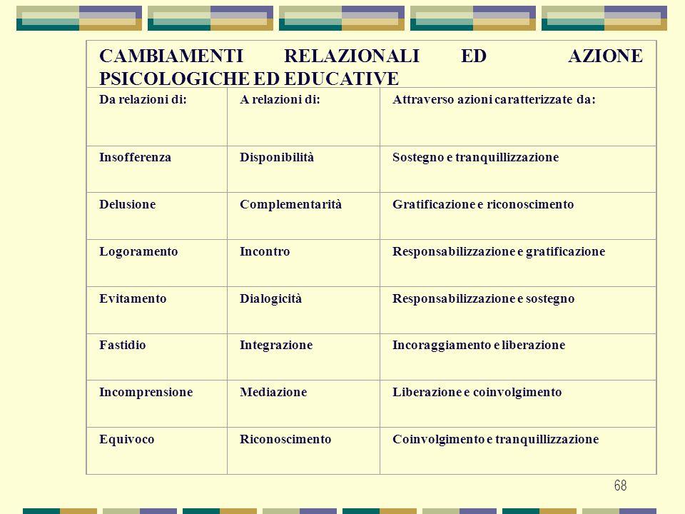 68 CAMBIAMENTI RELAZIONALI ED AZIONE PSICOLOGICHE ED EDUCATIVE Da relazioni di:A relazioni di:Attraverso azioni caratterizzate da: InsofferenzaDisponi