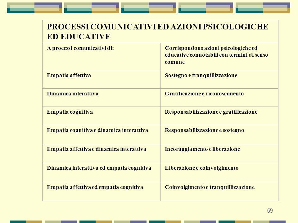69 PROCESSI COMUNICATIVI ED AZIONI PSICOLOGICHE ED EDUCATIVE A processi comunicativi di:Corrispondono azioni psicologiche ed educative connotabili con