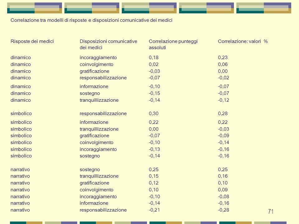 71 Correlazione tra modelli di risposte e disposizioni comunicative dei medici Risposte dei mediciDisposizioni comunicative dei medici Correlazione pu