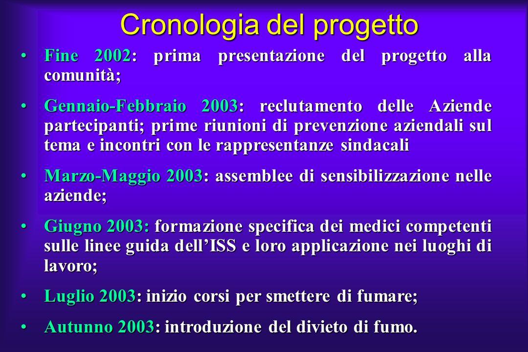 Cronologia del progetto Fine 2002: prima presentazione del progetto alla comunità;Fine 2002: prima presentazione del progetto alla comunità; Gennaio-F