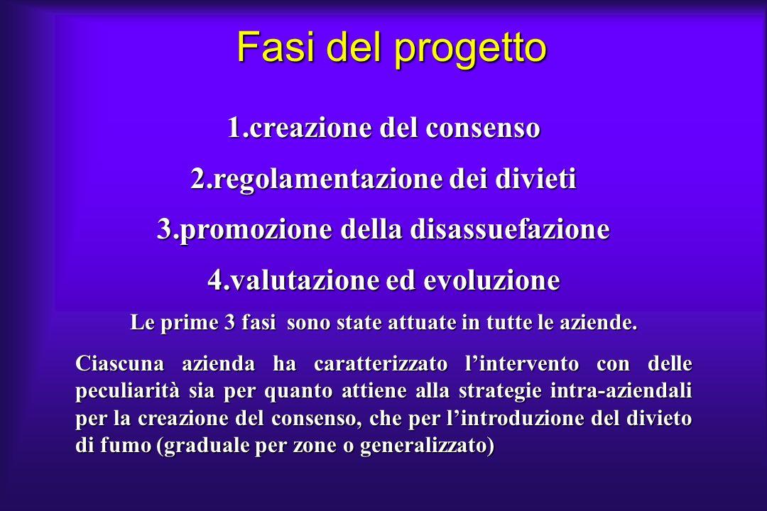 Fasi del progetto 1.creazione del consenso 2.regolamentazione dei divieti 3.promozione della disassuefazione 4.valutazione ed evoluzione Le prime 3 fa