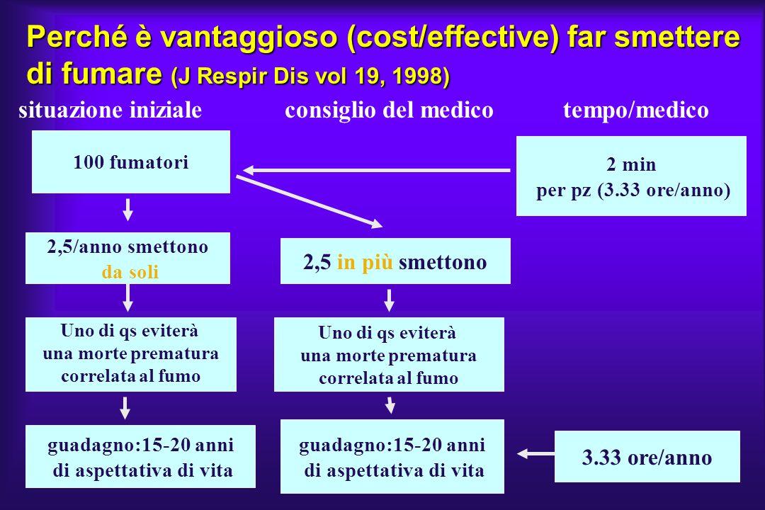 Perché è vantaggioso (cost/effective) far smettere di fumare (J Respir Dis vol 19, 1998) situazione iniziale consiglio del medico tempo/medico 100 fum