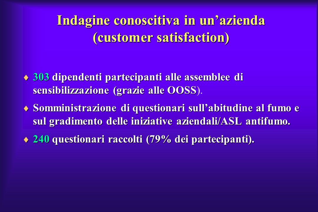 Indagine conoscitiva in unazienda (customer satisfaction) 303 dipendenti partecipanti alle assemblee di sensibilizzazione (grazie alle OOSS 303 dipend