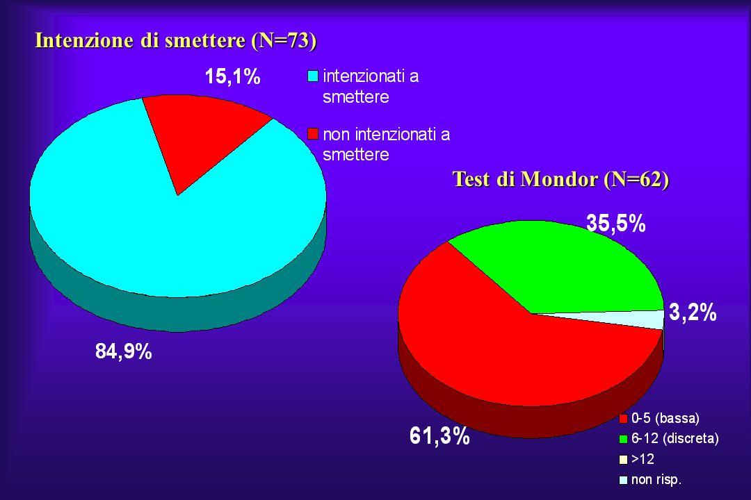 Intenzione di smettere (N=73) Test di Mondor (N=62)
