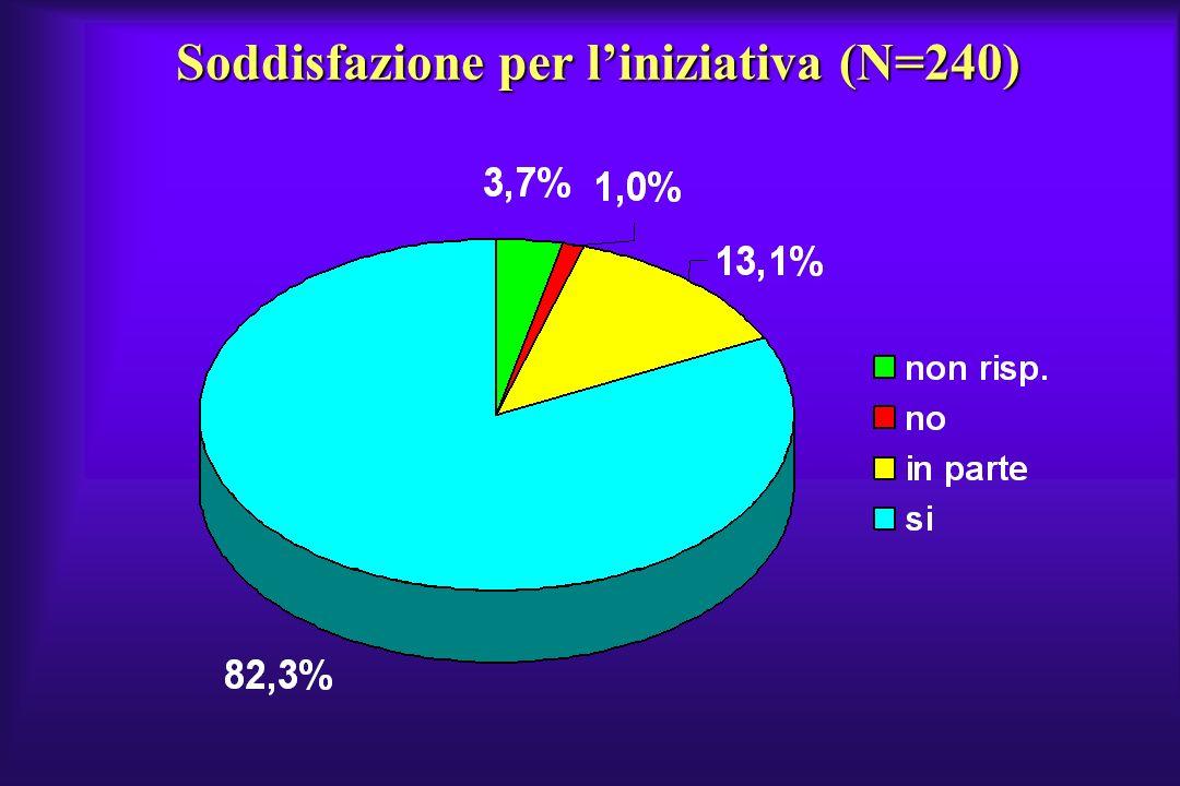 Soddisfazione per liniziativa (N=240)