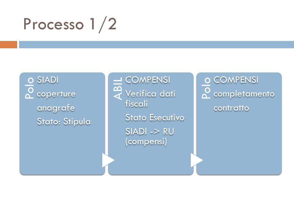 Processo 1/2 Polo SIADI coperture anagrafe Stato: Stipula ABIL COMPENSI Verifica dati fiscali Stato Esecutivo SIADI -> RU (compensi) Polo COMPENSI com