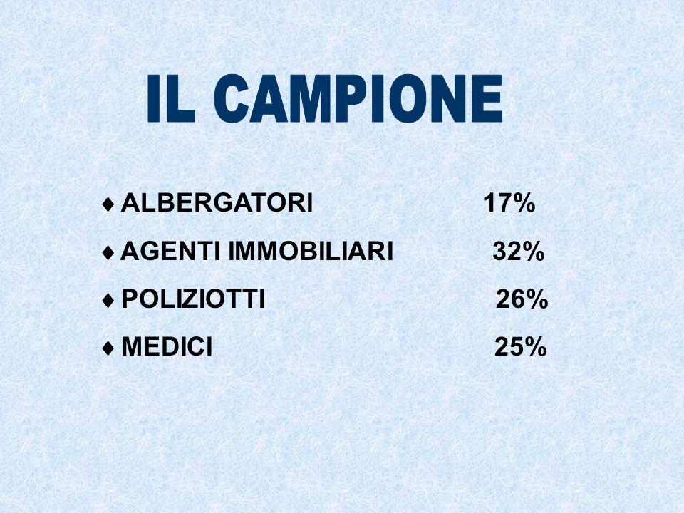 ALBERGATORI 17% AGENTI IMMOBILIARI 32% POLIZIOTTI 26% MEDICI 25%