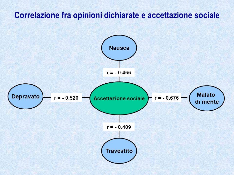 Correlazione fra opinioni dichiarate e accettazione sociale Nausea Malato di mente Accettazione sociale Travestito r = - 0.409 r = - 0.676r = - 0.520 r = - 0.466 Depravato