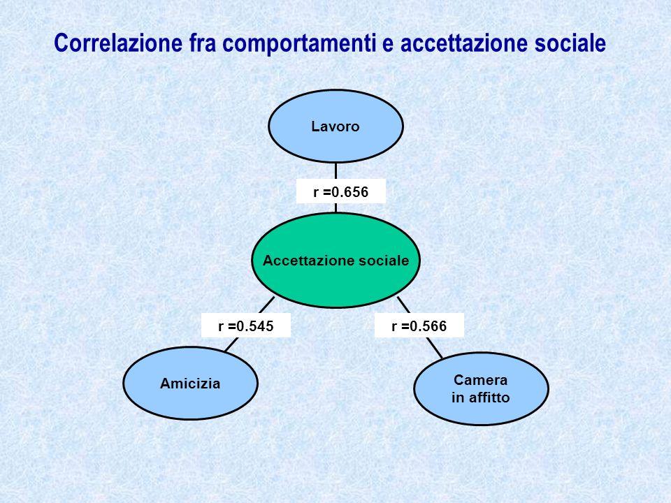 Correlazione fra comportamenti e accettazione sociale Lavoro Accettazione sociale Camera in affitto Amicizia r =0.656 r =0.545r =0.566