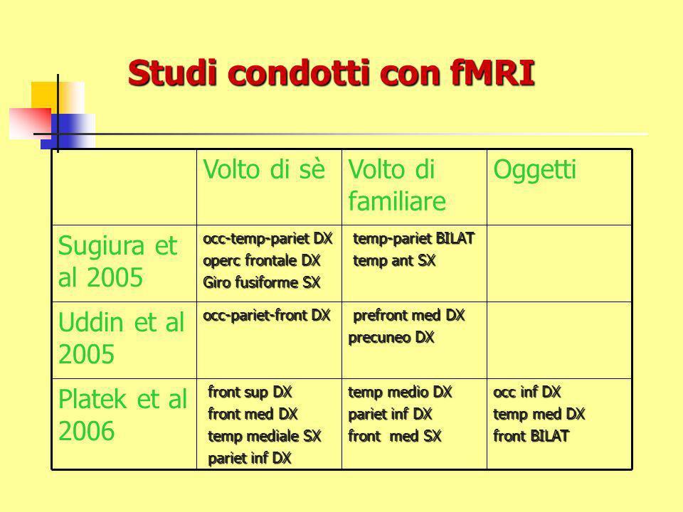 Studi condotti con fMRI occ inf DX temp med DX front BILAT temp medio DX pariet inf DX front med SX front sup DX front sup DX front med DX front med D