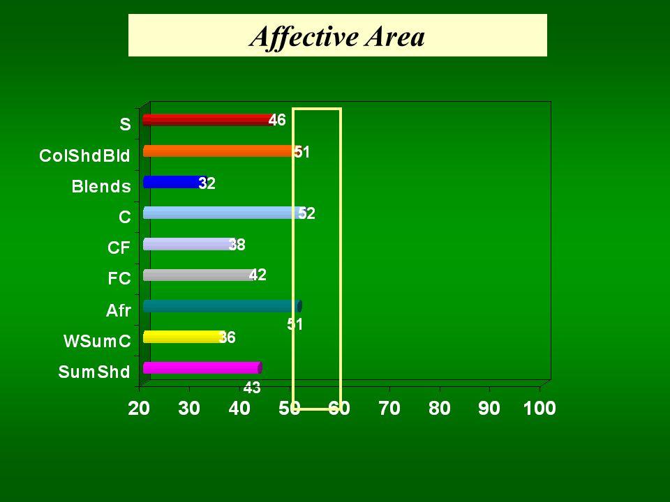 Affective Area