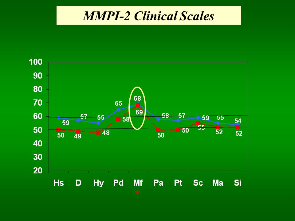 MMPI-2 Clinical Scales *