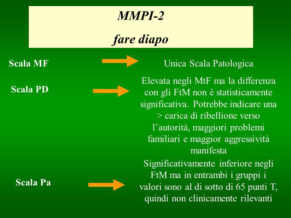 MMPI-2 fare diapo Unica Scala Patologica Scala PD Scala MF Elevata negli MtF ma la differenza con gli FtM non è statisticamente significativa. Potrebb