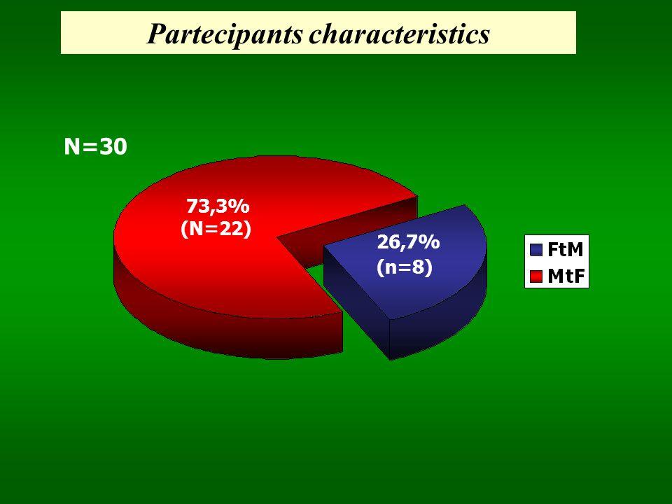 26,7% (n=8) N=30 73,3% (N=22) Partecipants characteristics