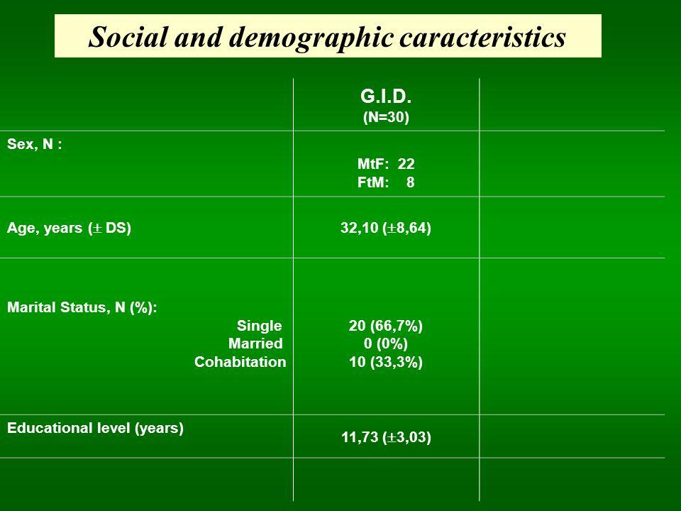 G.I.D. (N=30) Sex, N : MtF: 22 FtM: 8 Age, years ( DS)32,10 ( 8,64) Marital Status, N (%): Single Married Cohabitation 20 (66,7%) 0 (0%) 10 (33,3%) Ed