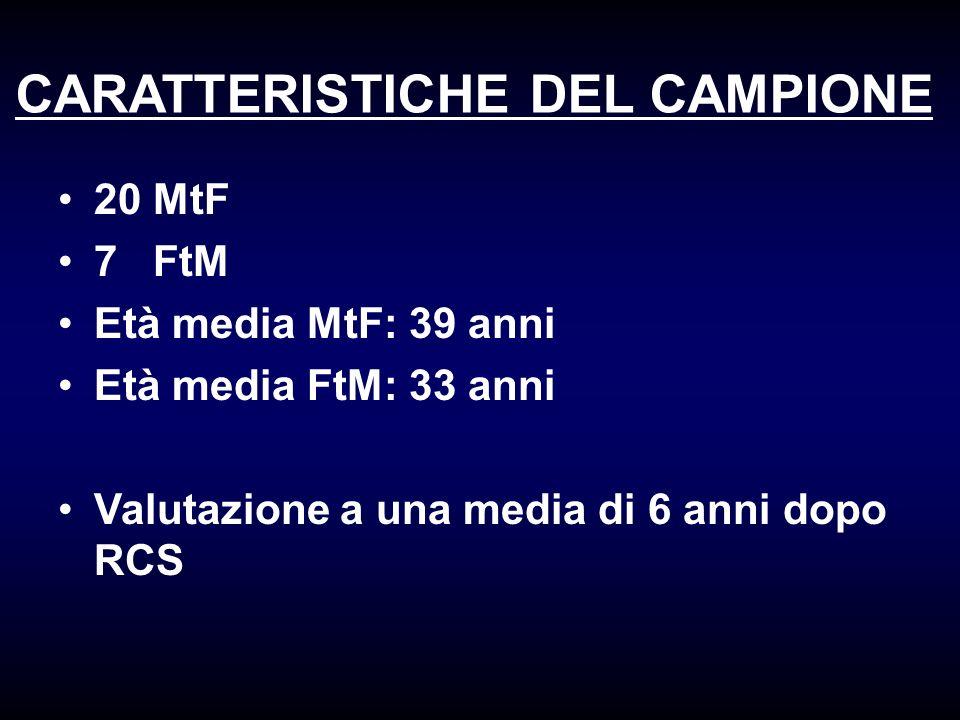 CARATTERISTICHE DEL CAMPIONE 20 MtF 7 FtM Età media MtF: 39 anni Età media FtM: 33 anni Valutazione a una media di 6 anni dopo RCS