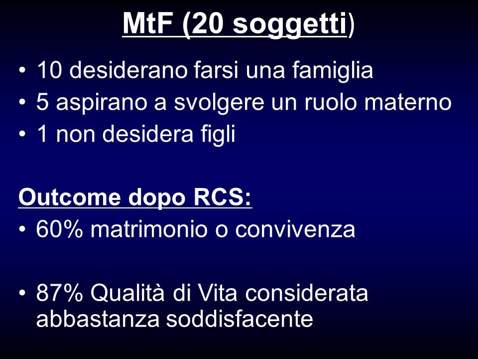 MtF (20 soggetti ) 10 desiderano farsi una famiglia 5 aspirano a svolgere un ruolo materno 1 non desidera figli Outcome dopo RCS: 60% matrimonio o con