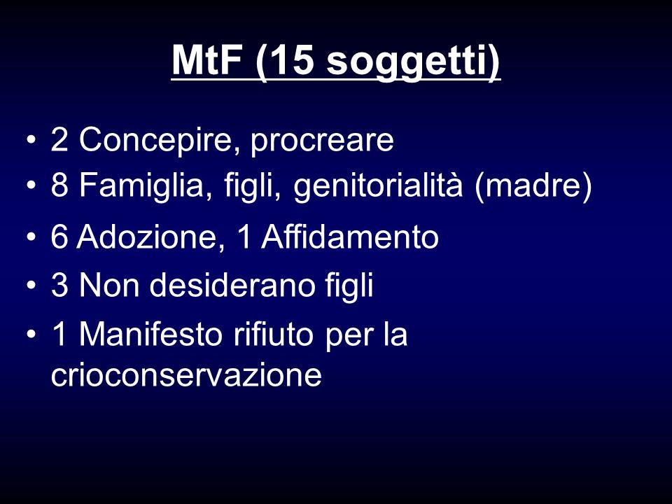 MtF (15 soggetti) 2 Concepire, procreare 8 Famiglia, figli, genitorialità (madre) 6 Adozione, 1 Affidamento 3 Non desiderano figli 1 Manifesto rifiuto