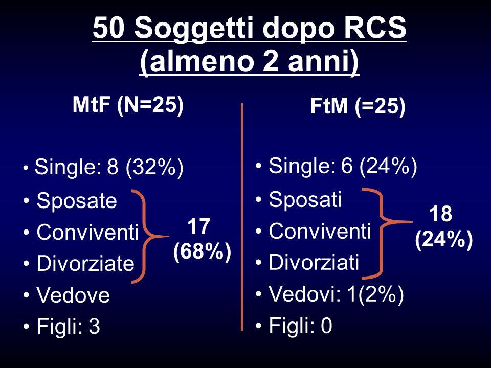 50 Soggetti dopo RCS (almeno 2 anni) MtF (N=25) Single: 8 (32%) Sposate Conviventi Divorziate Vedove Figli: 3 FtM (=25) Single: 6 (24%) Sposati Conviv