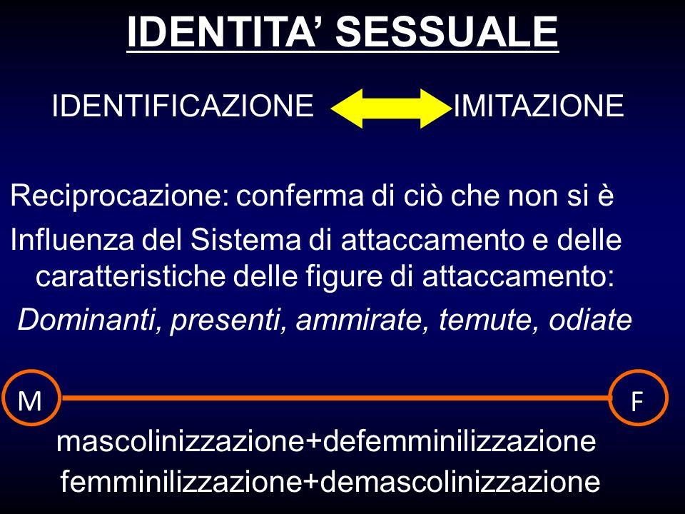 IDENTITA SESSUALE IDENTIFICAZIONE IMITAZIONE Reciprocazione: conferma di ciò che non si è Influenza del Sistema di attaccamento e delle caratteristich