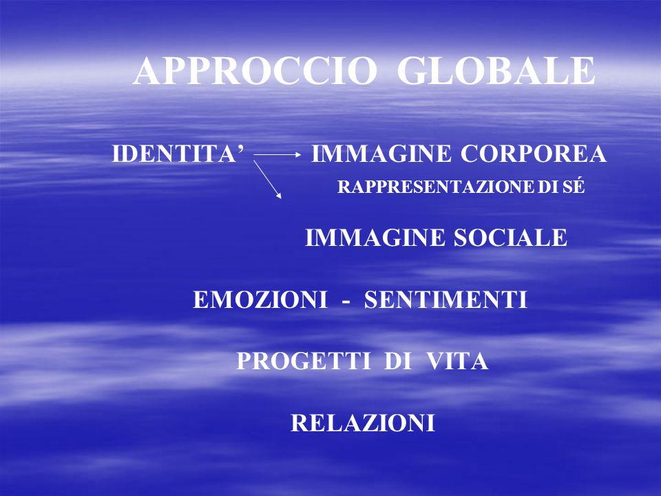 APPROCCIO GLOBALE IDENTITA IMMAGINE CORPOREA RAPPRESENTAZIONE DI SÉ IMMAGINE SOCIALE EMOZIONI - SENTIMENTI PROGETTI DI VITA RELAZIONI