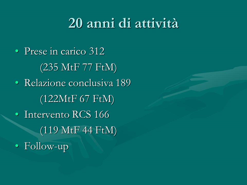 20 anni di attività Prese in carico 312Prese in carico 312 (235 MtF 77 FtM) Relazione conclusiva 189Relazione conclusiva 189 (122MtF 67 FtM) Intervent