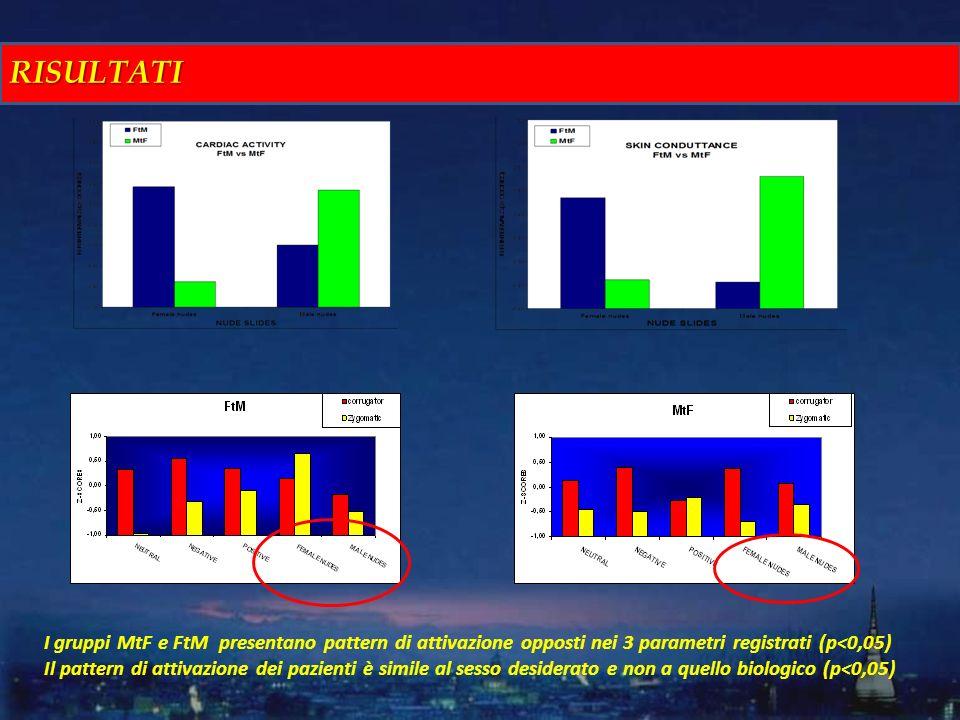 I gruppi MtF e FtM presentano pattern di attivazione opposti nei 3 parametri registrati (p<0,05) Il pattern di attivazione dei pazienti è simile al se