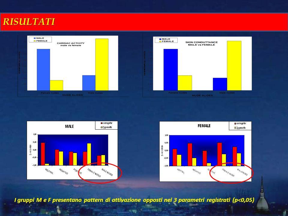 I gruppi M e F presentano pattern di attivazione opposti nei 3 parametri registrati (p<0,05) RISULTATI
