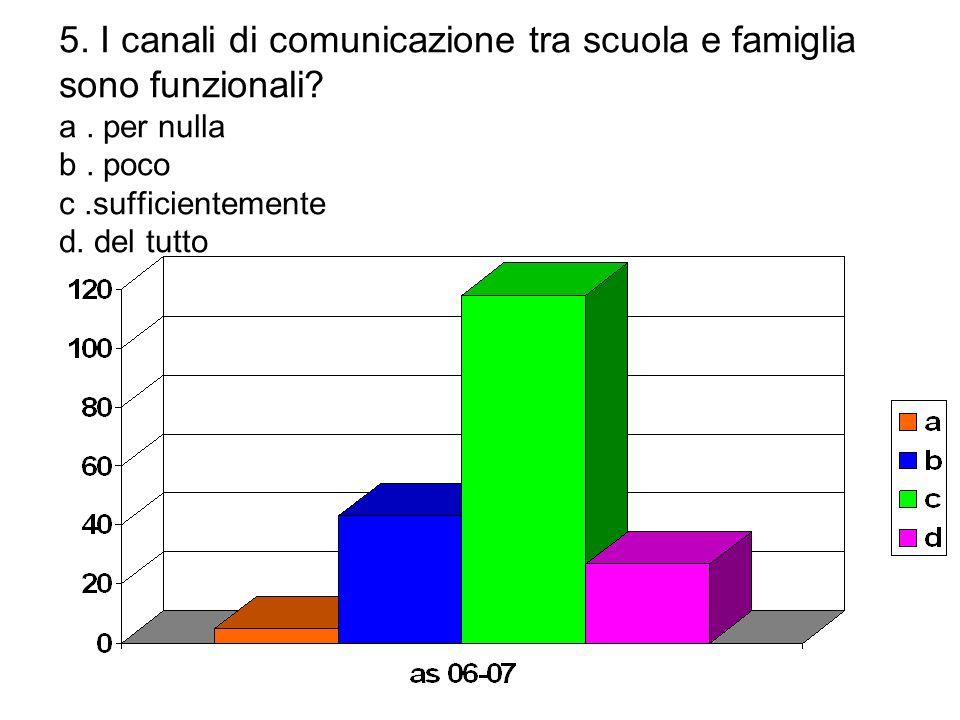 5. I canali di comunicazione tra scuola e famiglia sono funzionali? a. per nulla b. poco c.sufficientemente d. del tutto