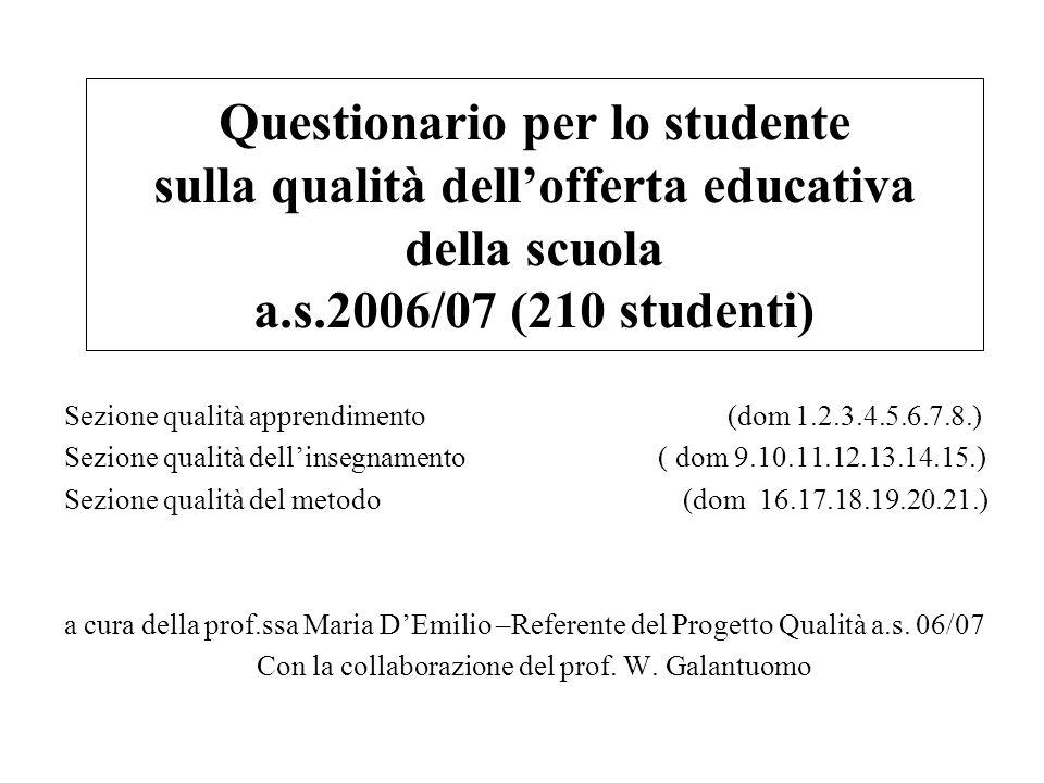 Questionario per lo studente sulla qualità dellofferta educativa della scuola a.s.2006/07 (210 studenti) Sezione qualità apprendimento (dom 1.2.3.4.5.6.7.8.) Sezione qualità dellinsegnamento ( dom 9.10.11.12.13.14.15.) Sezione qualità del metodo (dom 16.17.18.19.20.21.) a cura della prof.ssa Maria DEmilio –Referente del Progetto Qualità a.s.