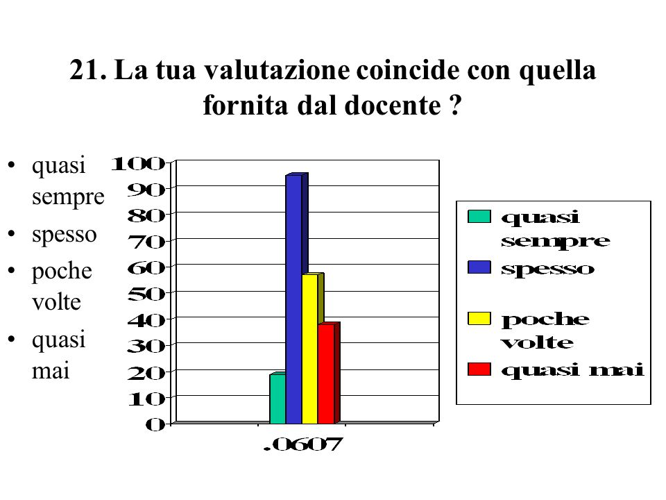 21.La tua valutazione coincide con quella fornita dal docente .