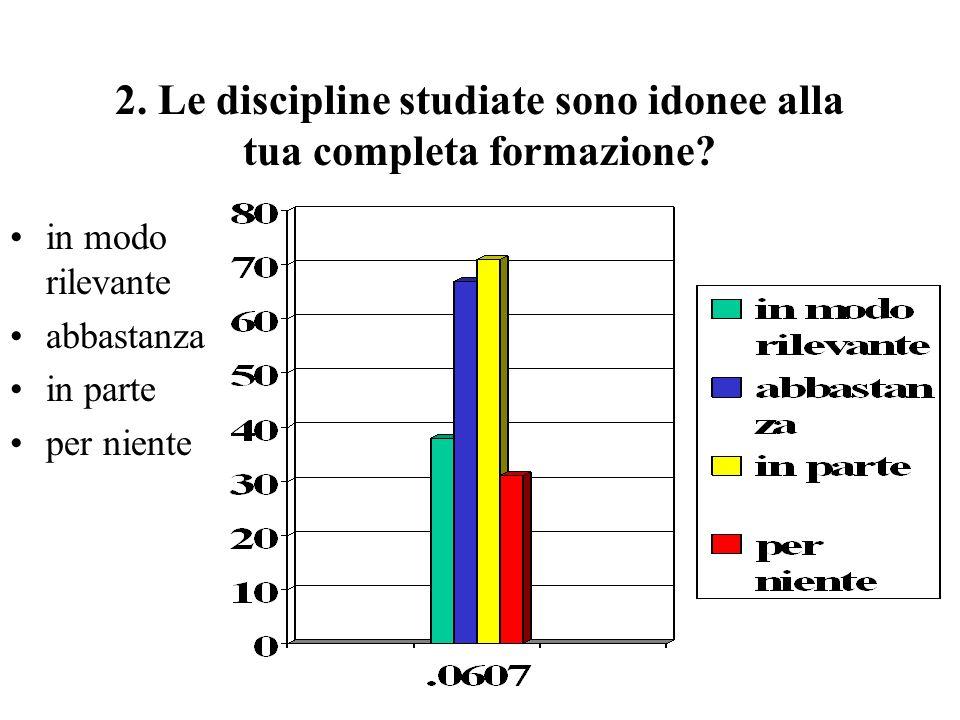 2. Le discipline studiate sono idonee alla tua completa formazione? in modo rilevante abbastanza in parte per niente