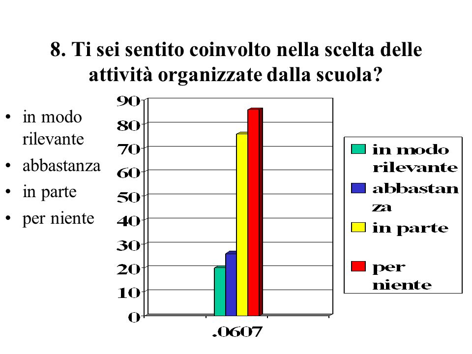 8. Ti sei sentito coinvolto nella scelta delle attività organizzate dalla scuola.