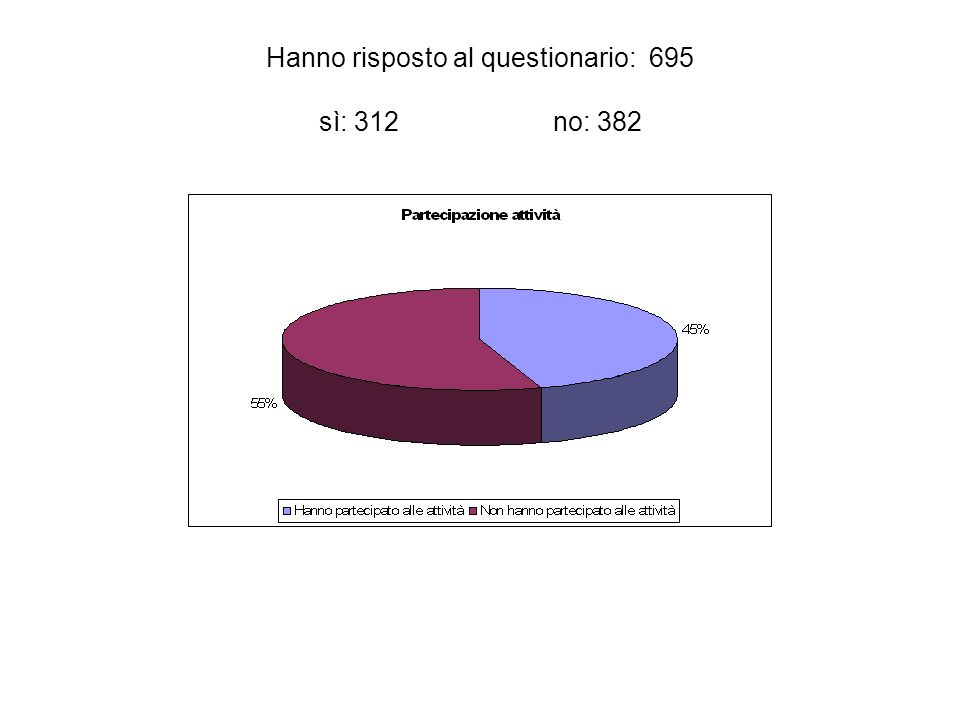 Hanno risposto al questionario: 695 sì: 312 no: 382