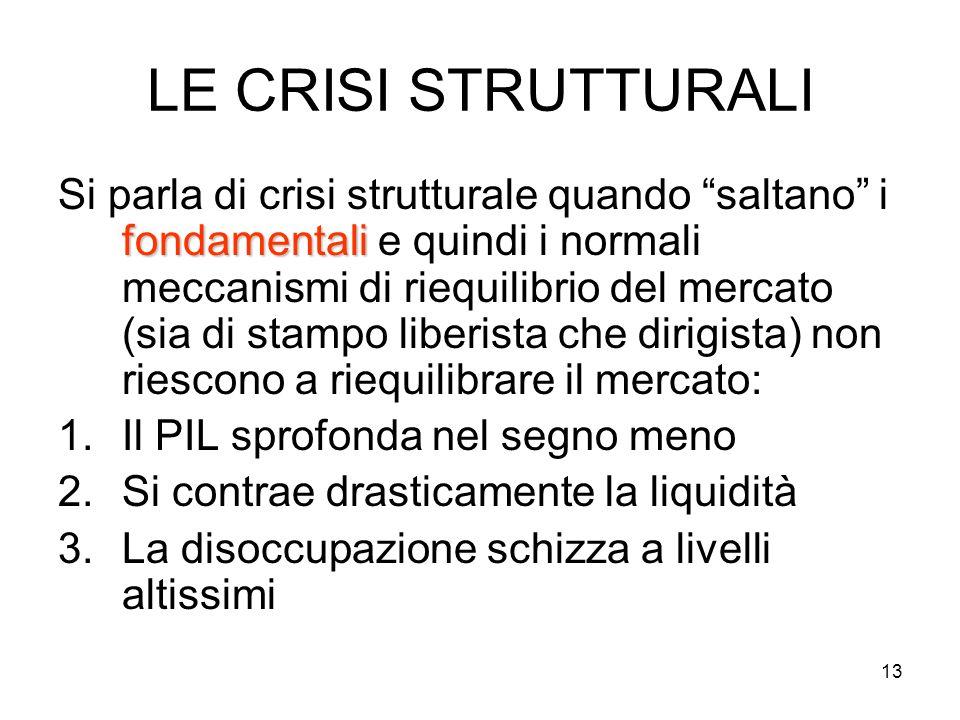 13 LE CRISI STRUTTURALI fondamentali Si parla di crisi strutturale quando saltano i fondamentali e quindi i normali meccanismi di riequilibrio del mercato (sia di stampo liberista che dirigista) non riescono a riequilibrare il mercato: 1.Il PIL sprofonda nel segno meno 2.Si contrae drasticamente la liquidità 3.La disoccupazione schizza a livelli altissimi