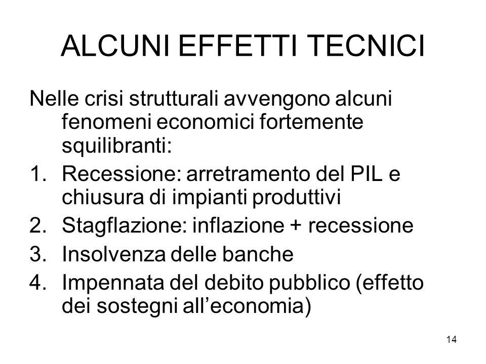 14 ALCUNI EFFETTI TECNICI Nelle crisi strutturali avvengono alcuni fenomeni economici fortemente squilibranti: 1.Recessione: arretramento del PIL e chiusura di impianti produttivi 2.Stagflazione: inflazione + recessione 3.Insolvenza delle banche 4.Impennata del debito pubblico (effetto dei sostegni alleconomia)