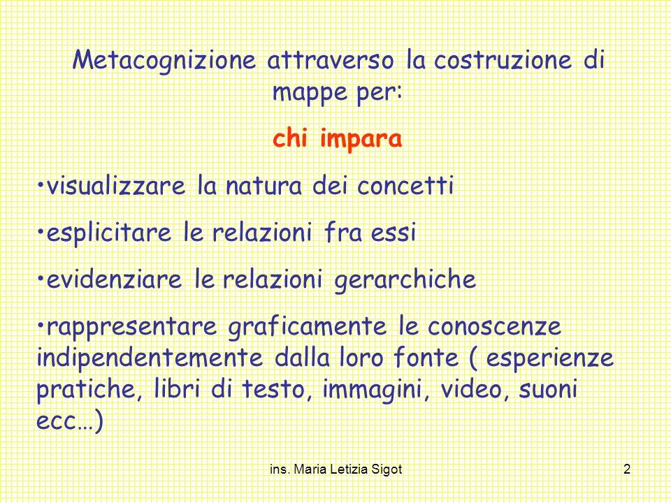 ins. Maria Letizia Sigot2 Metacognizione attraverso la costruzione di mappe per: chi impara visualizzare la natura dei concetti esplicitare le relazio
