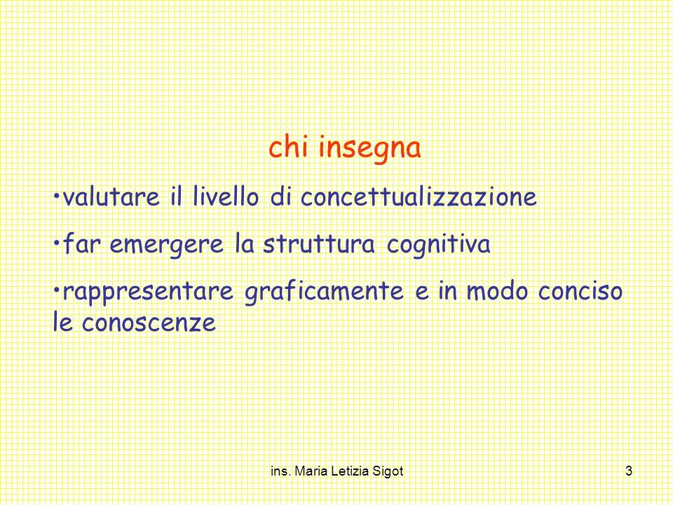 ins. Maria Letizia Sigot3 chi insegna valutare il livello di concettualizzazione far emergere la struttura cognitiva rappresentare graficamente e in m