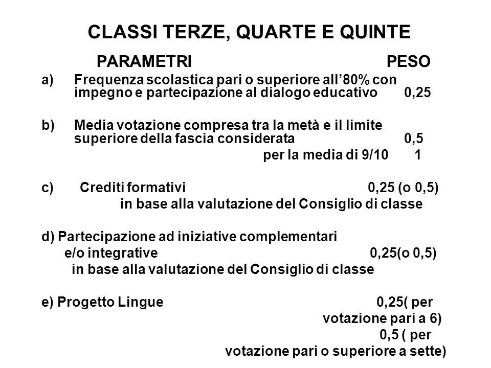 CLASSI TERZE, QUARTE E QUINTE PARAMETRI PESO a)Frequenza scolastica pari o superiore all80% con impegno e partecipazione al dialogo educativo 0,25 b)Media votazione compresa tra la metà e il limite superiore della fascia considerata 0,5 per la media di 9/10 1 c) Crediti formativi 0,25 (o 0,5) in base alla valutazione del Consiglio di classe d) Partecipazione ad iniziative complementari e/o integrative 0,25(o 0,5) in base alla valutazione del Consiglio di classe e) Progetto Lingue 0,25( per votazione pari a 6) 0,5 ( per votazione pari o superiore a sette)