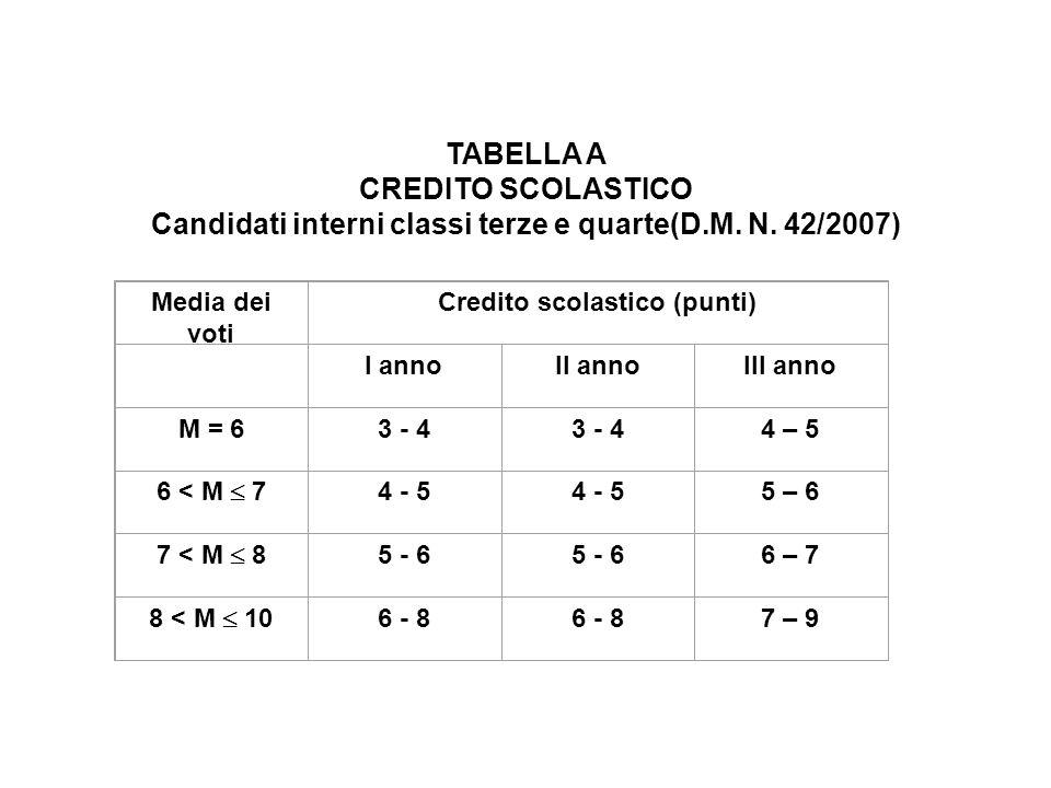 TABELLA A CREDITO SCOLASTICO Candidati interni classi terze e quarte(D.M.
