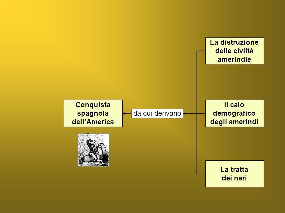 La superiorità militare Lalleanza con le popolazioni locali Le credenze religiose amerindie facilitano la Conquista spagnola dellAmerica
