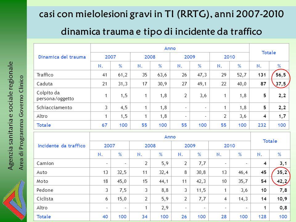 Agenzia sanitaria e sociale regionale Area di Programma Governo Clinico casi con mielolesioni gravi in TI (RRTG), anni 2007-2010 dinamica trauma e tip