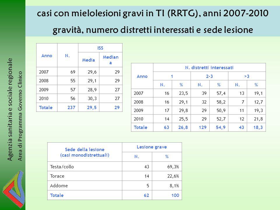 Agenzia sanitaria e sociale regionale Area di Programma Governo Clinico casi con mielolesioni gravi in TI (RRTG), anni 2007-2010 gravità, numero distr
