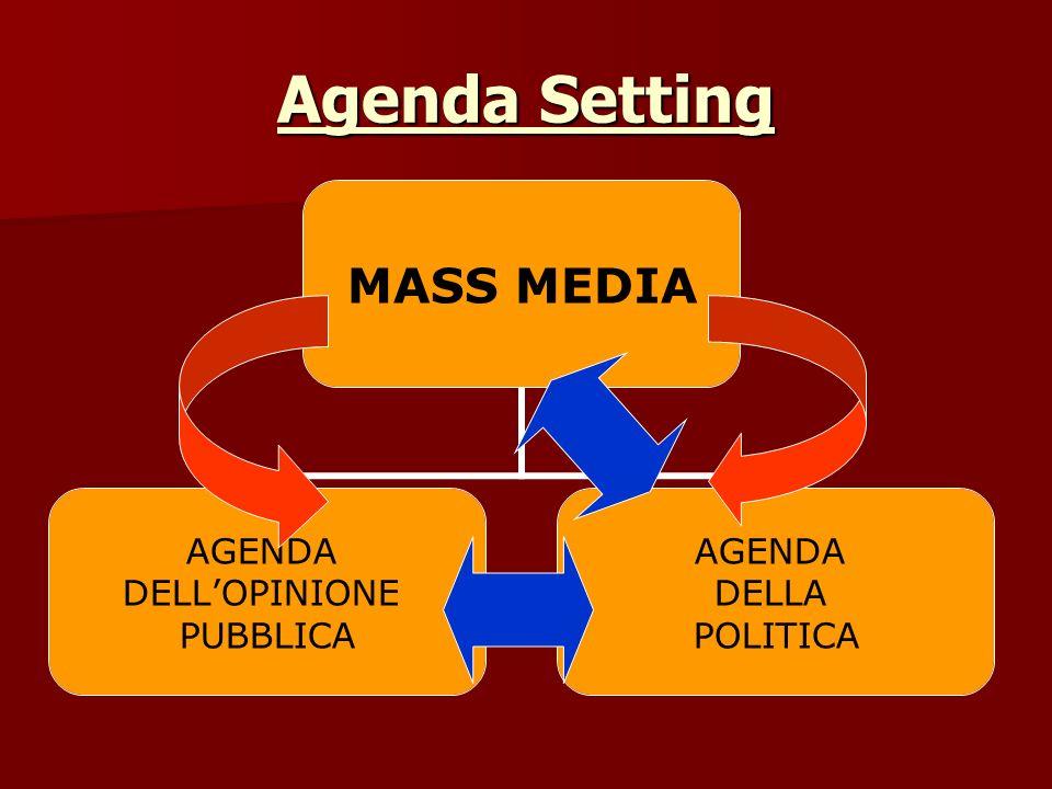 Agenda Setting MASS MEDIA AGENDA DELLOPINIONE PUBBLICA AGENDA DELLA POLITICA
